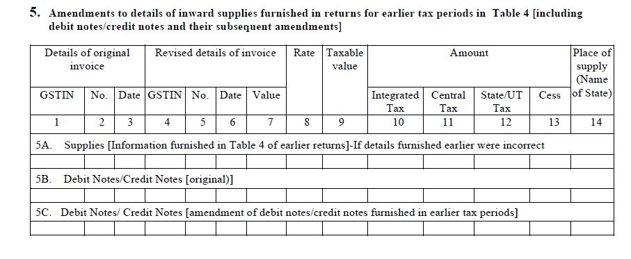 GSTR 4 Guide : Return for Composite Taxpayers | LegalRaasta