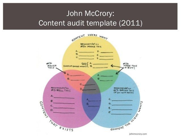 McCrory:Content audit template (2011)