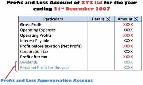 What are final accounts | trading, profit and loss account and ...