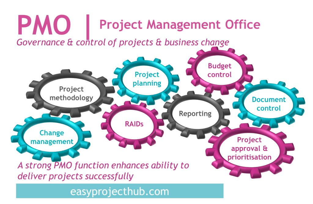 What is a PMO and how can it add value? · Easyprojecthub