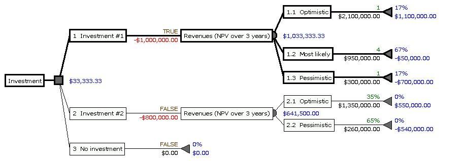 File:Decision Tree Occam s Tree.gif - Wikipedia