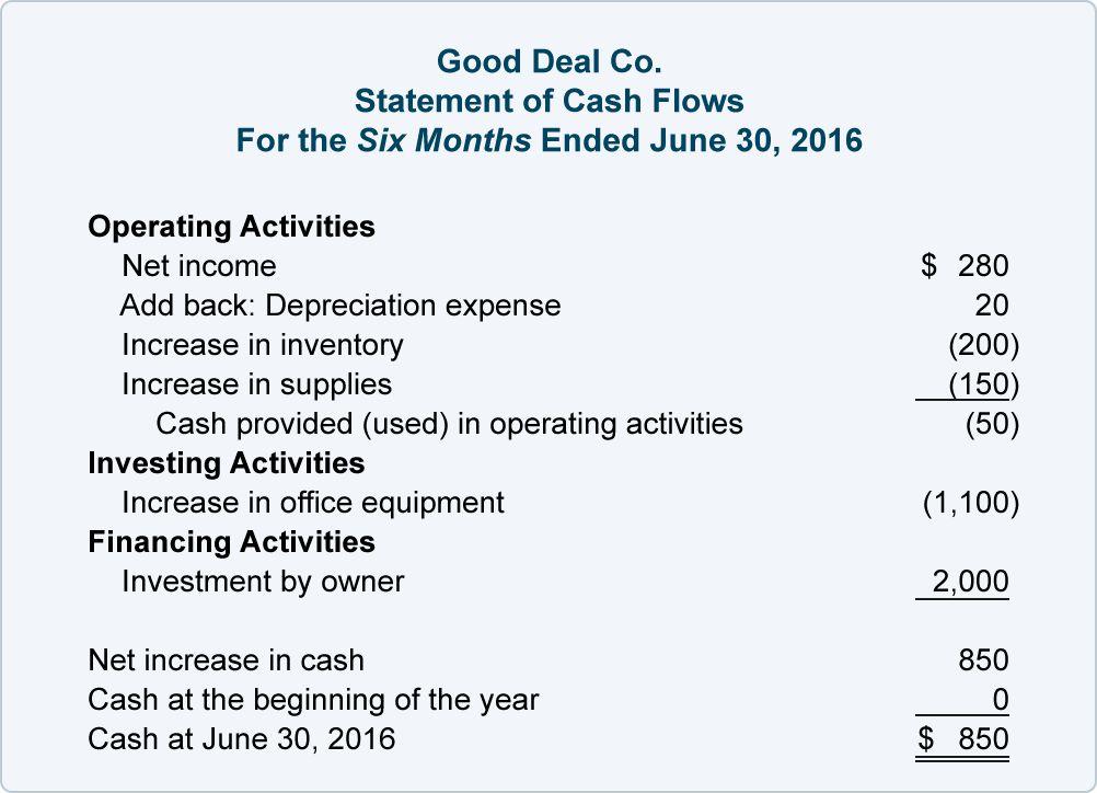 Depreciation Expense - Depreciation | AccountingCoach