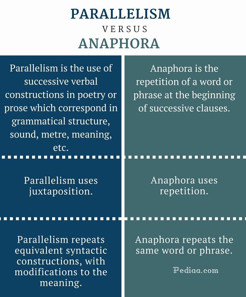 Difference Between Parallelism and Anaphora