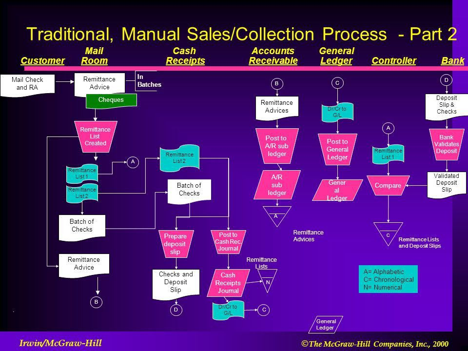 The Sales/Collection Business Process - ppt video online download