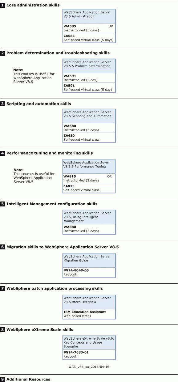 Web Sphere Administrator Resume] Web Sphere Administrator Resume ...