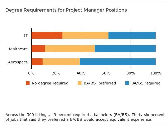 Software Advice IndustryView: Project Manager Job Analysis 2014