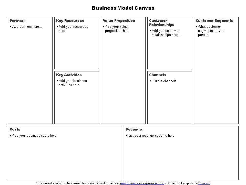 Business Model Canvas and Customer Empathy Map Templates for ...