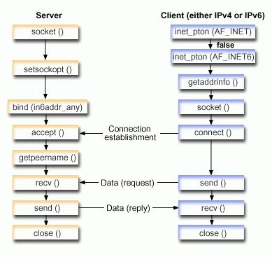 Example: Accepting connections from both IPv6 and IPv4 clients