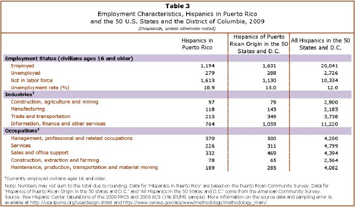 A Demographic Portrait of Puerto Ricans | Pew Research Center