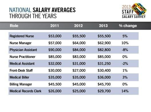 2013 Staff Salary Survey | Physicians Practice