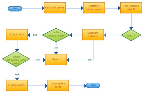 Free Process Flow Chat Template | Calendar Template Letter Format ...