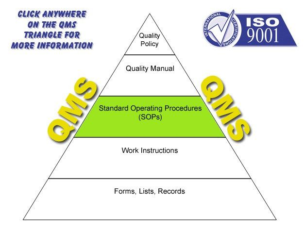 What Is Sop. Sop Templates 04 37 Best Standard Operating Procedure ...