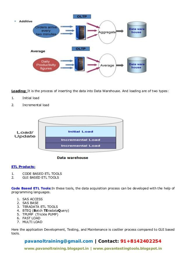 Dataware housing basics