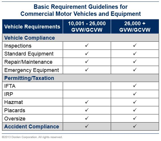 CMV Regulations and Guidelines; Stay in DOT Compliance - Donlen ...