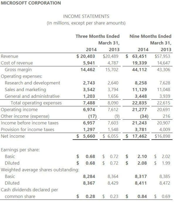 Microsoft Revenue $20.4 Billion For Q3 2014 Beats Estimates ...