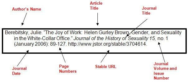 Step 6: Cite Your Sources - The Research Process - LibGuides at ...