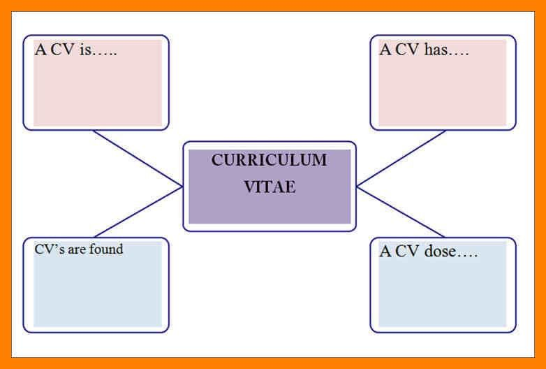 Concept Map Template. concept map template free concept map ...