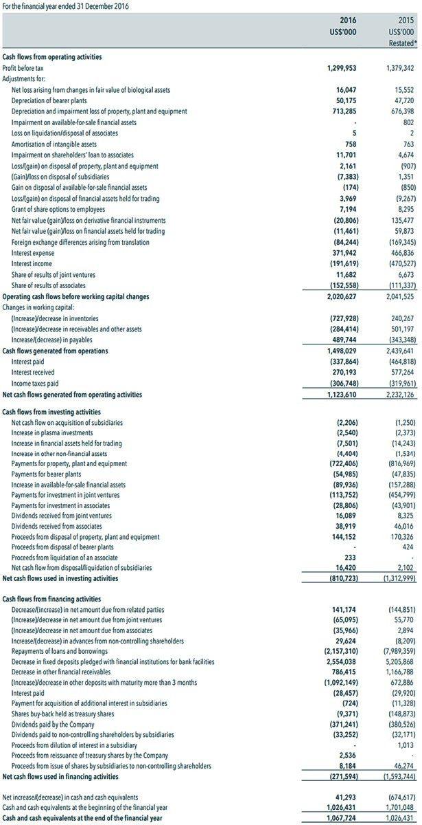 Wilmar: Investors & Media: Cash Flow