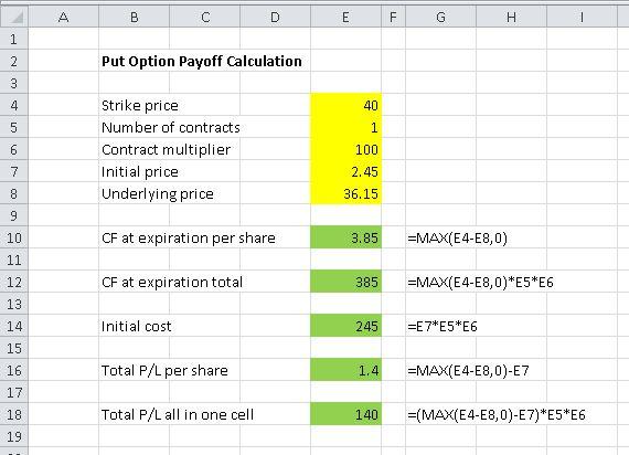 Put Option Payoff Diagram and Formula - Macroption