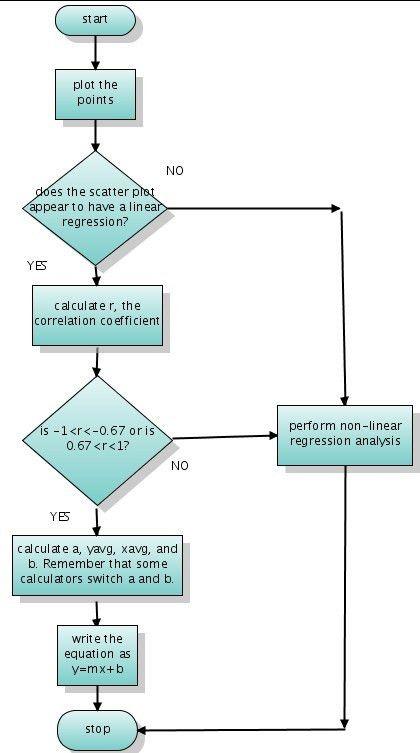 Linear Regression (good example) - MDM4U1@FMG