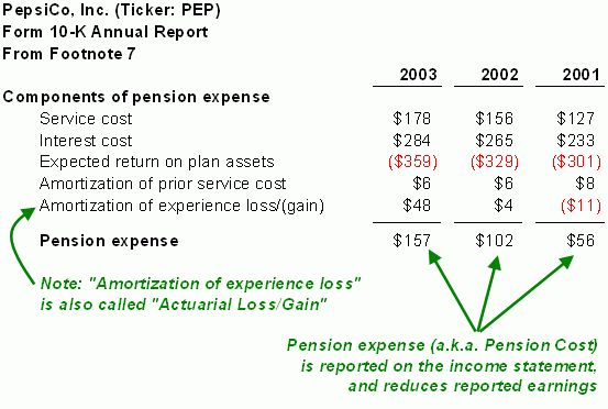 Financial Statements: Pension Plans