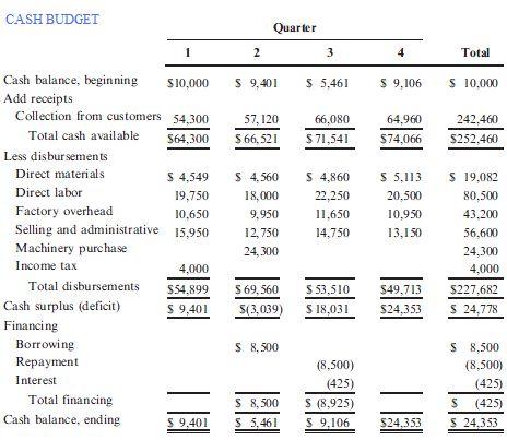 Cash Budget Template   budget template free