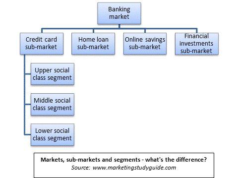 Understanding Markets