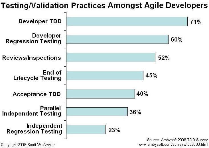 Agile Testing and Quality Strategies: Discipline Over Rhetoric