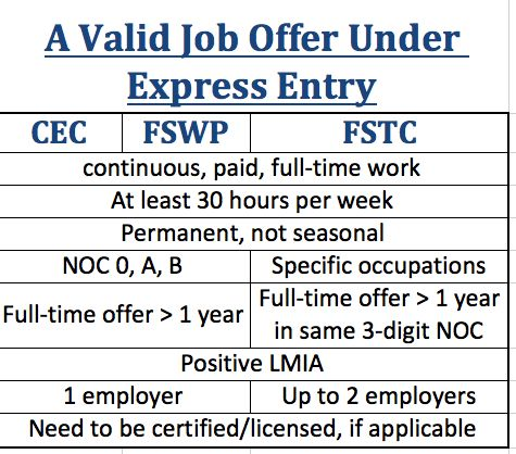 Express Entry Job Offer Requirements