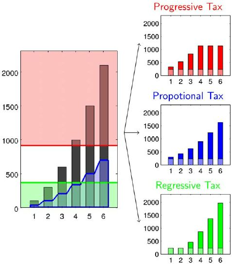 Demonstration of the redistribution function. Proportional tax ...