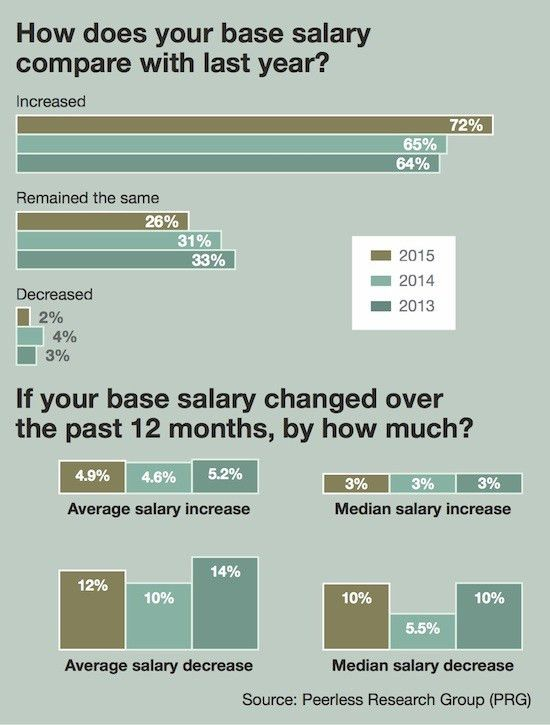 8th Annual Salary Survey: Satisfaction and stability - Modern ...