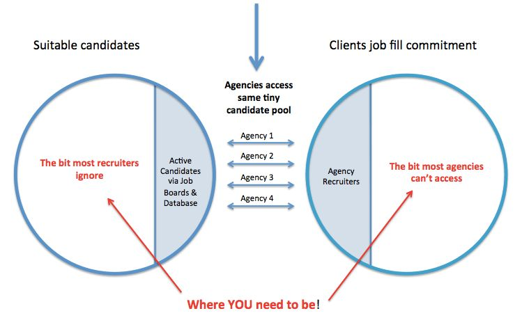 Why 'agency recruitment' is totally screwed | Greg Savage - The ...