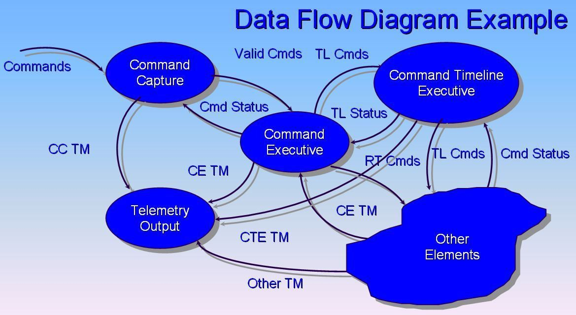 Data flow diagram - Wikipedia