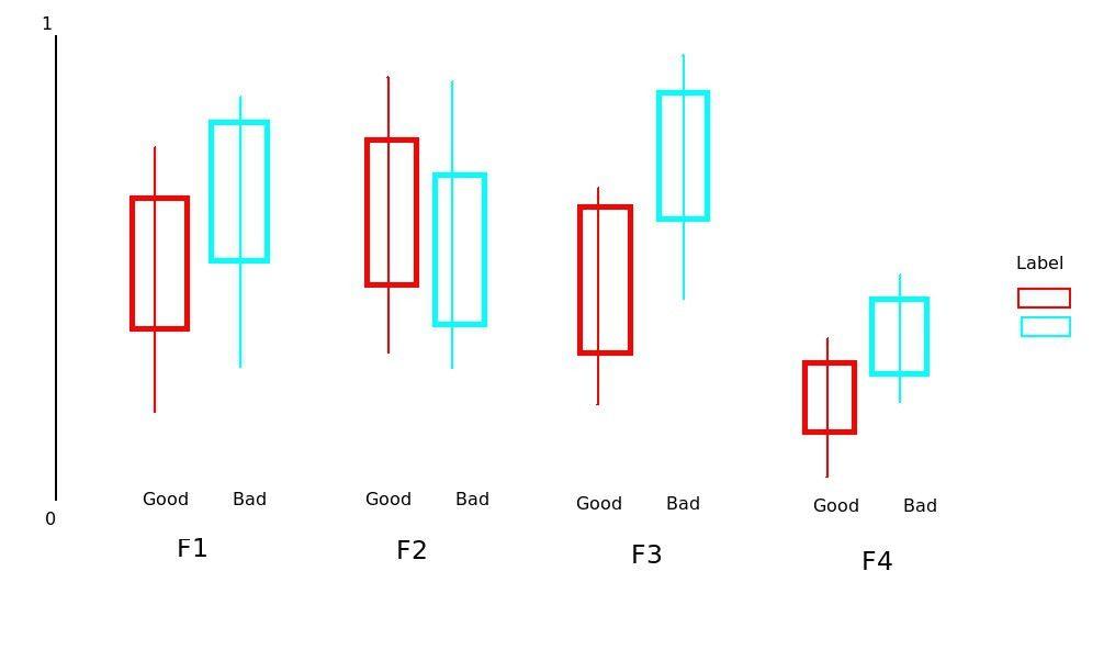 r - Plot multiple boxplot in one graph - Stack Overflow