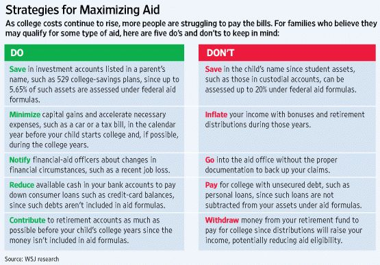 Gaming the Financial-Aid System - WSJ