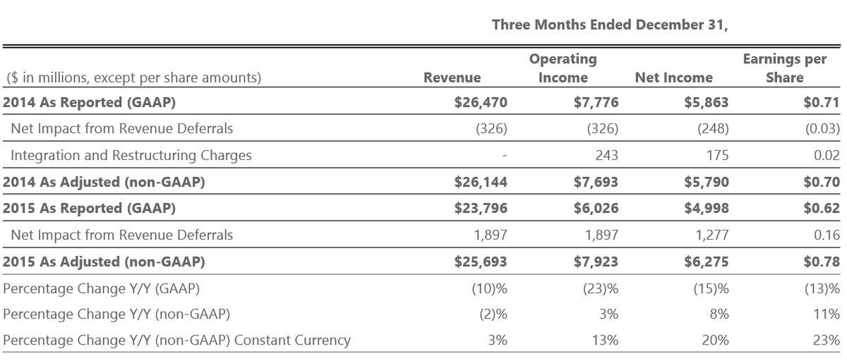 Microsoft Cloud strength highlights second quarter results - News ...