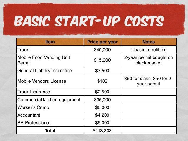 Food Truck Business Plan Template | Best Template Examples