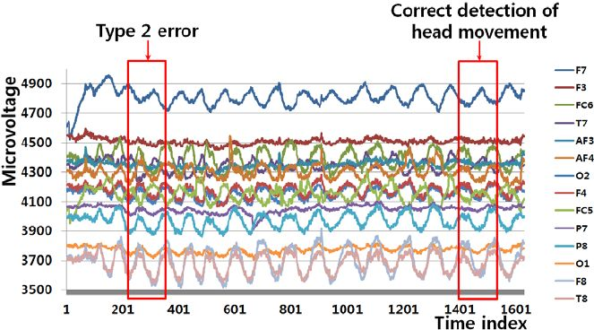 Example of a Type 2 error and correct detection of head movement...