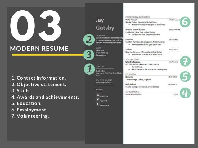 Creating the Perfect Resume: Resume Sections