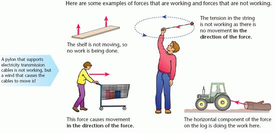 Working | a2-level-level-revision, physics, force-motion, energy ...