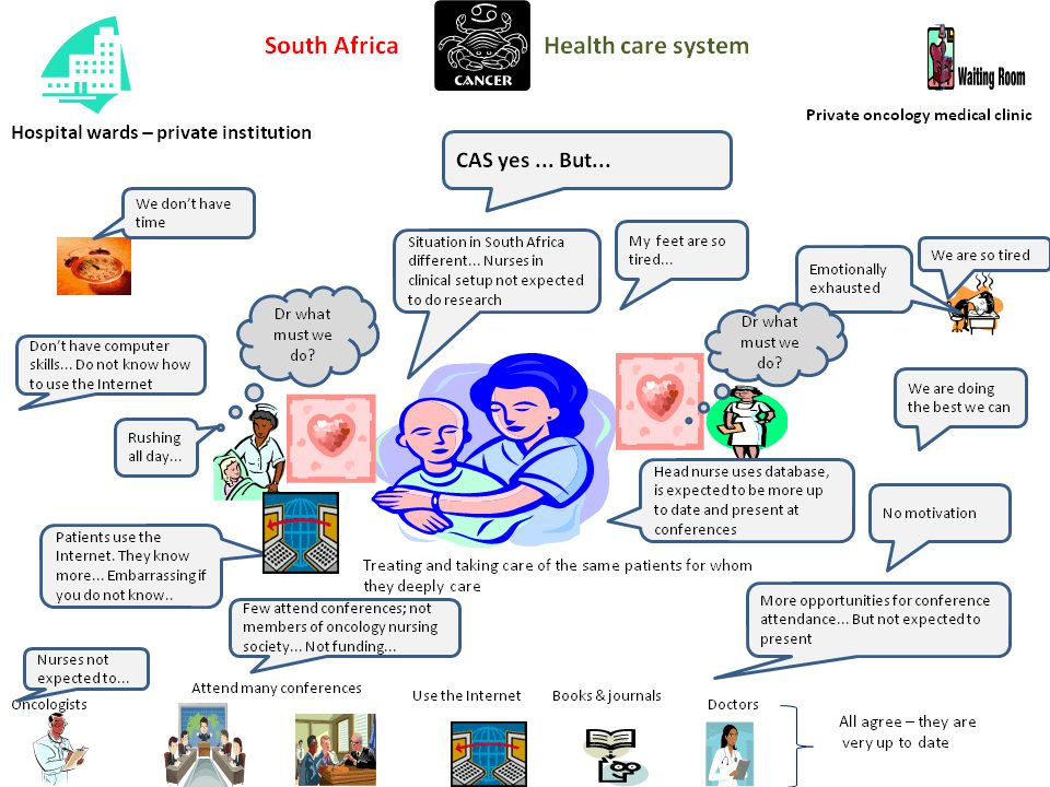 Exploration of the needs of South African oncology nurses for ...