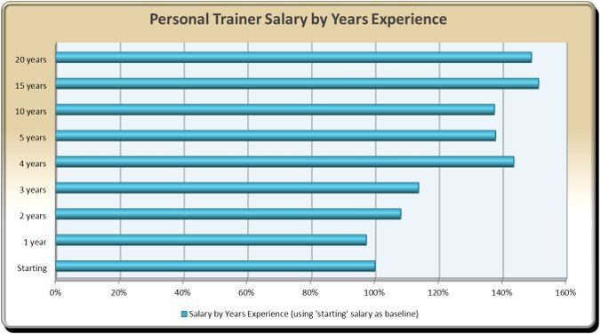 Personal Trainer Hourly Rates | I Think I Can Fitness