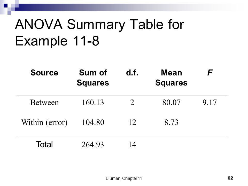 Chi-Square and Analysis of Variance (ANOVA) - ppt video online ...