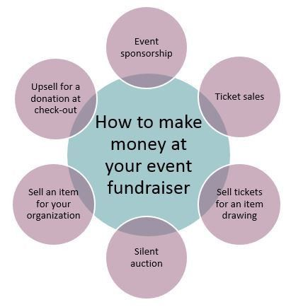 6 Money Making Opportunities for your Next Fundraising Event