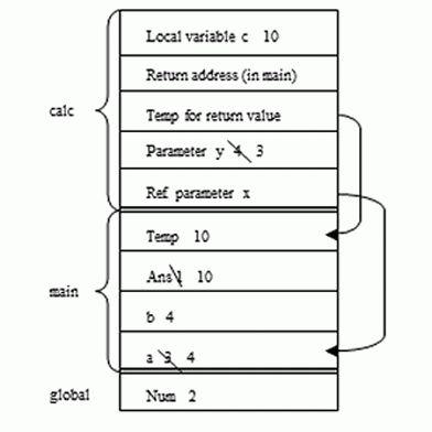 CIS Department > Tutorials > Software Design Using C++ > Functions ...