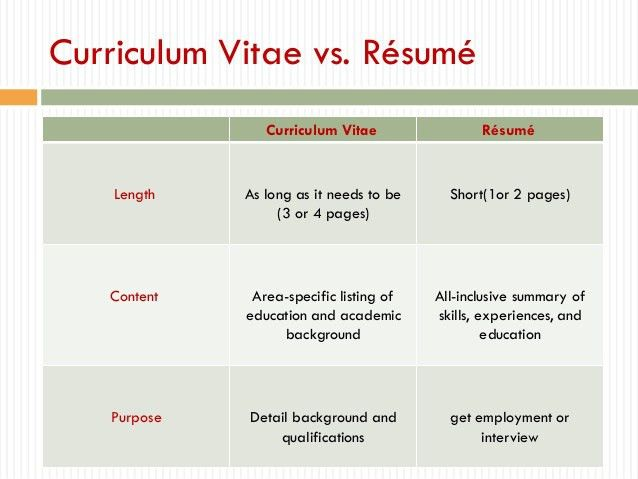 how to write an educational resume resume for a program director
