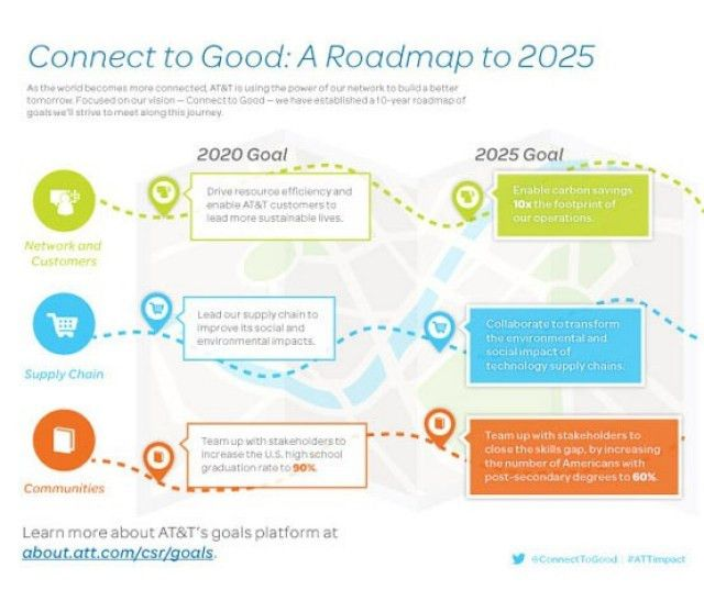 Connect to Good: A Roadmap to 2025 - AT&T People | Planet ...