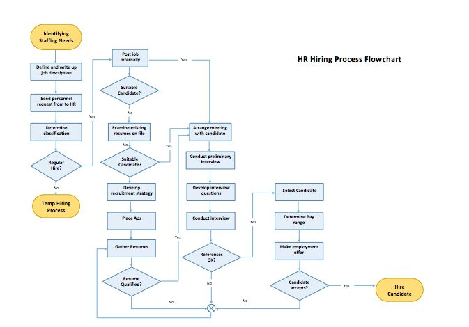 Process Flow Chart Template | Microsoft Word Templates