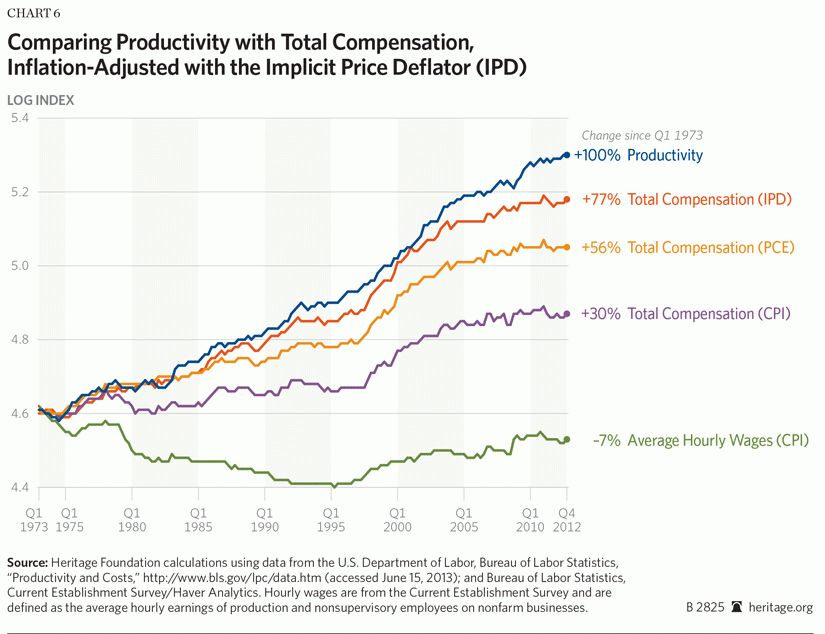 Productivity and Compensation: Growing Together | The Heritage ...