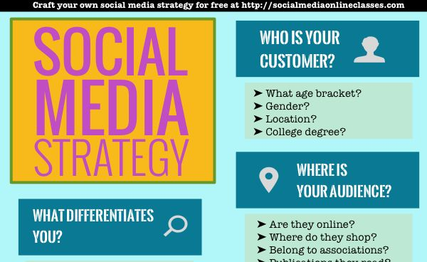 Social Media Strategy Template: Develop Your Social Media Strategy ...